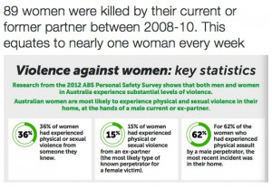 These are the old Stats, we have increased our rates of killing Women to 2 a week