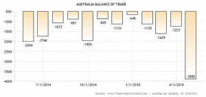 Balance of Trade figures for Australia during LNP government