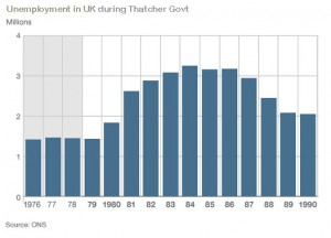 Unemployment in UK during Thatcher Govt
