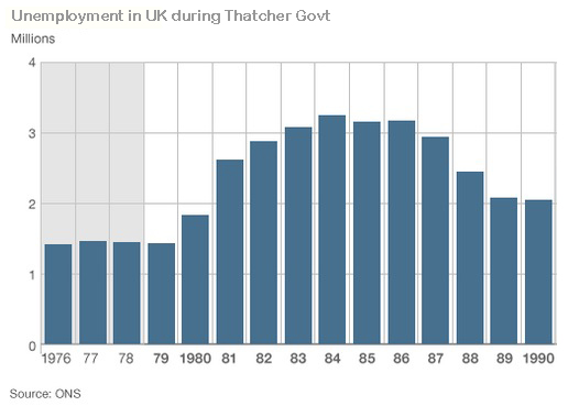 Did Thatchers government have increased control over the amount of money in circulation?