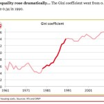 Gini coefficient during Thatcher's reign showing wealth disparity