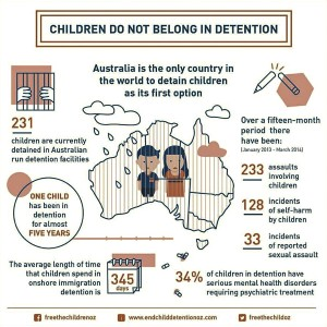What we in Australia are comfortable doing to children!
