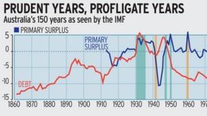 150 years of records gathered on Australia by IMF