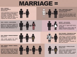 Marriage in accordance with the Bible