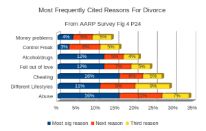 Cited reasons for Divorce