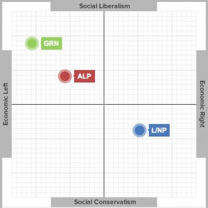 The ABC's positioning of the main party's position on the left/right and Liberalism/Conservatism scale.