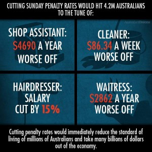 The personal cost of absent penalty rates