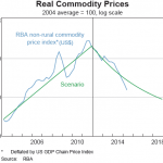 Commodity Price Drop expectations