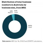 ABS Stats on percent of real business numbers in Australia