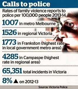 Victorian Police Statistics
