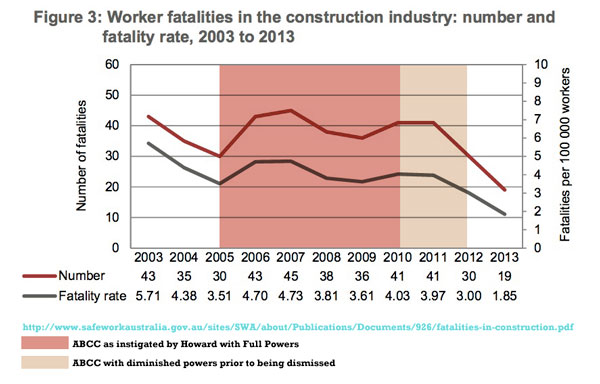 Safe work Data show more workers died under ABCC