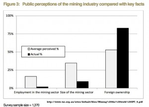 The discrepancies between perception and reality in Mining