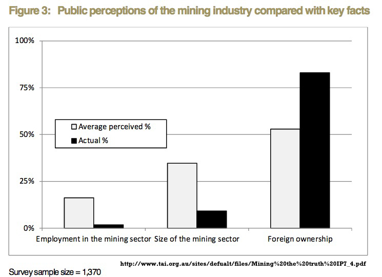 he discrepancies between perception and reality in Mining