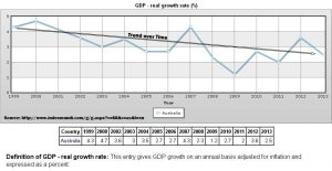 The slowdown in GDP growth rate