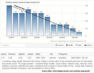 Falling Wage Rates