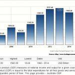 Australian GDP history