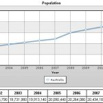Australia's net population Growth