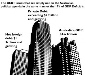 Debt levels in Australia