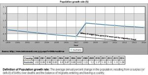 Diminishing population growth rates in Australia