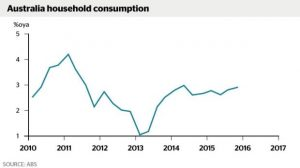 Erratic Household Consumption in Australia.