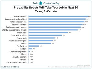 Expectations of Job losses to Technology