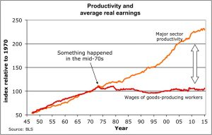 Despite Productivity gains it has gone without rising compensation