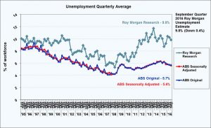 Quarterly variation between ABS & Roy Morgan