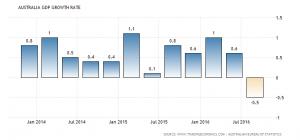 Australian economy unexpectedly contracted 0.5 percent