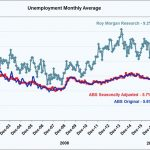 The divergence between the Government's unemployment numbers & Roy Morgans.
