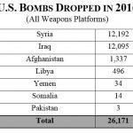 Obama's bomb tally