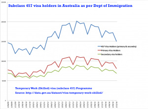 Annual patterns of 457 workers in Australia