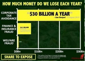 Tax avoidance losses to Australia