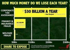Tax avoidance losses to Australia