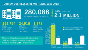 Tourism - diversified & small businesses
