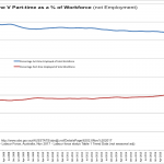 Falling Full-Time V Rising Part-time as a % of the Workforce