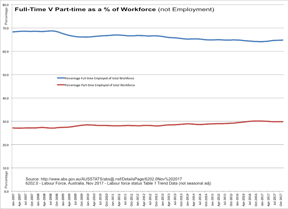 alling Full-Time V Rising Part-time as a % of the Workforce
