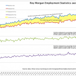 Charting Roy Morgan's analysis of employment and unemployment from 2007 to 2017.