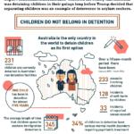 Australia, a world leader in child abuse.