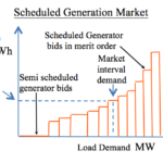 Scheduled GENERATION market