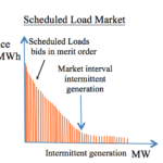 Scheduled LOAD market