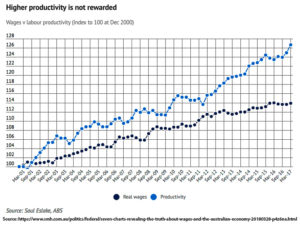 Productivity and wages unlinked