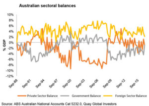 Gov't + Private + Foreign (Sector Balances) = Zero