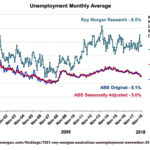 Variance between ABS and Roy Morgan's unemployment stats