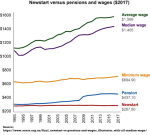 Newstart verses pension and wages