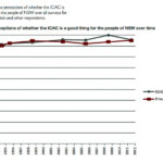 Positive perceptions of ICAC for the people of NSW over time.