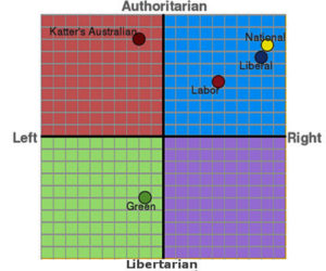 Political Compass positioning of Parties in 2016
