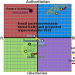 Small party movements and trajectories.