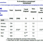 ABS summary by Roy Morgan for unemployment