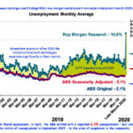 Roy Morgan vs ABS statistics on unemployment