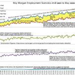 Workforce, employment and job vacancies in Australia over 13 years